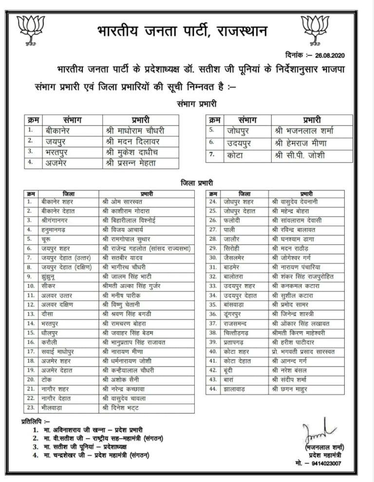 BJP Jila Prabhari List